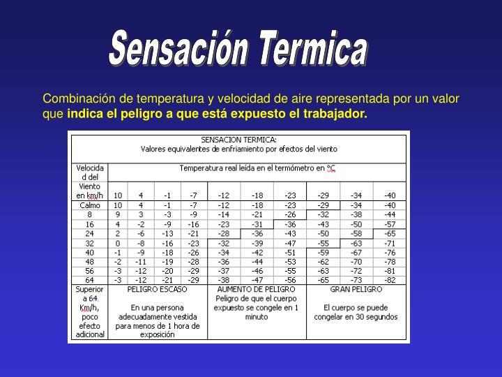 Sensación Termica