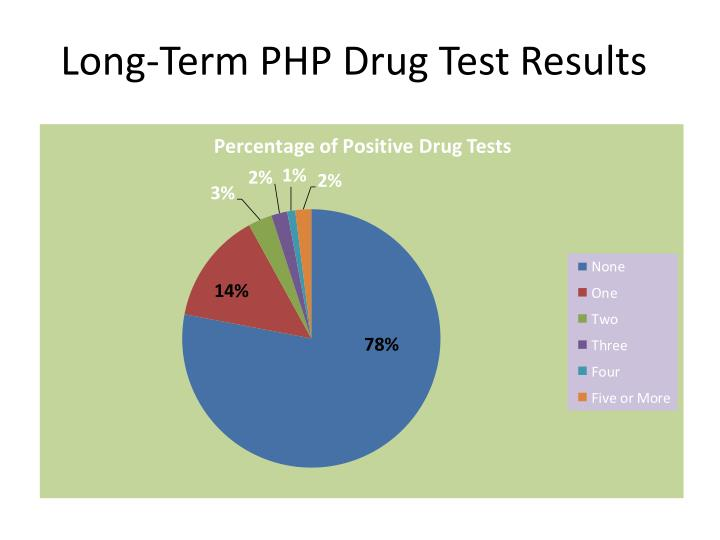 Long-Term PHP Drug Test Results