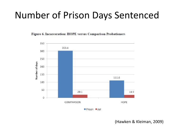 Number of Prison Days Sentenced