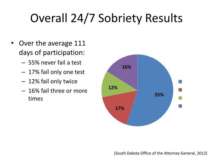 Overall 24/7 Sobriety Results