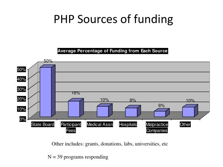 PHP Sources of funding