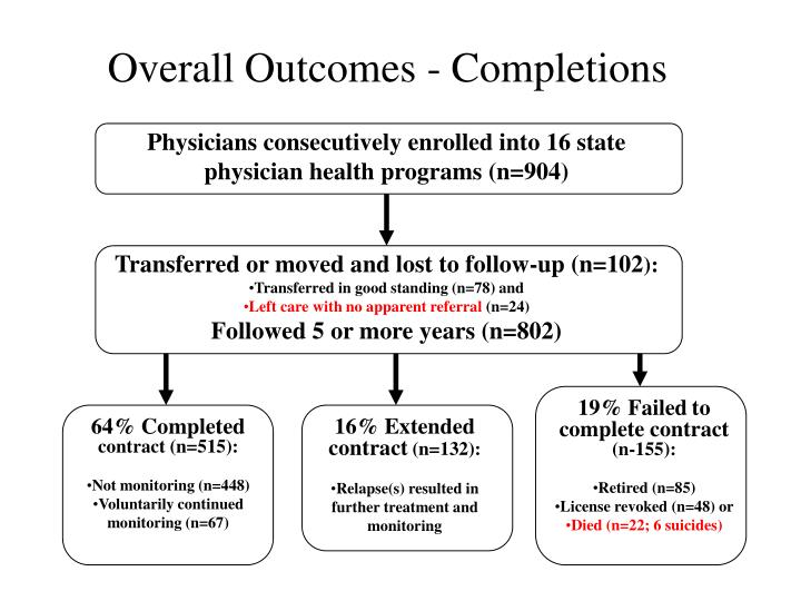 Overall Outcomes - Completions