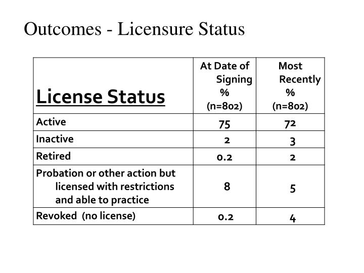 Outcomes - Licensure Status