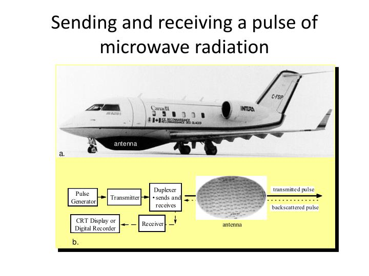 Sending and receiving a pulse of microwave radiation
