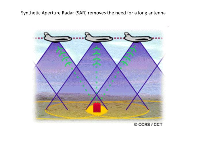 Synthetic Aperture Radar (SAR) removes the need for a long antenna
