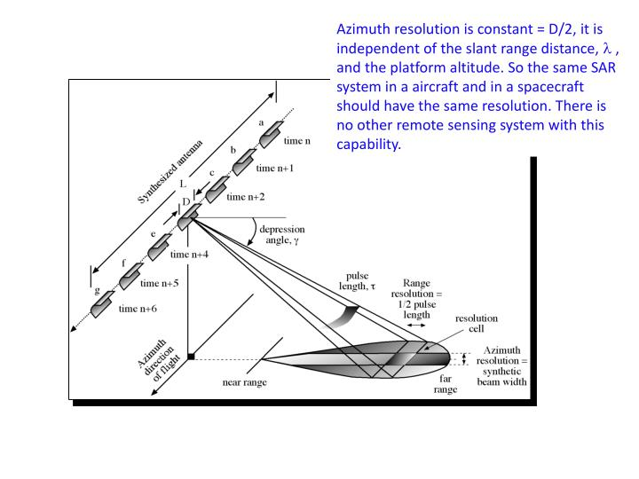 Azimuth resolution is constant = D/2, it is independent of the slant range distance,