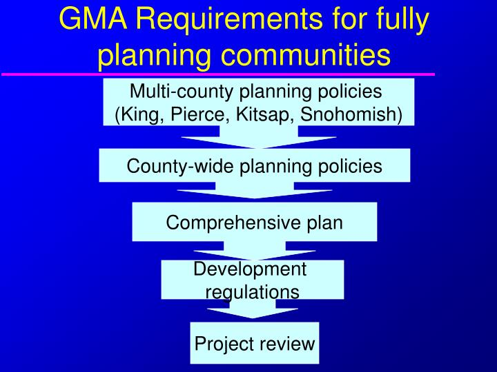 GMA Requirements for fully planning communities
