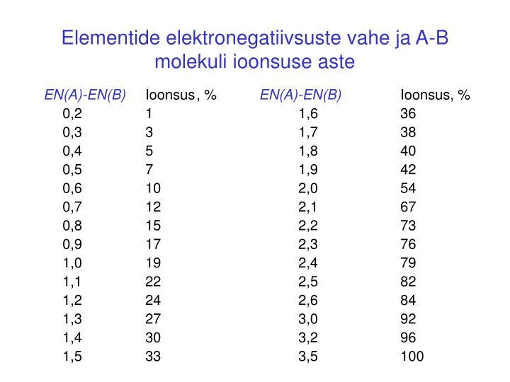 Elementide elektronegatiivsuste vahe ja A-B molekuli ioonsuse aste