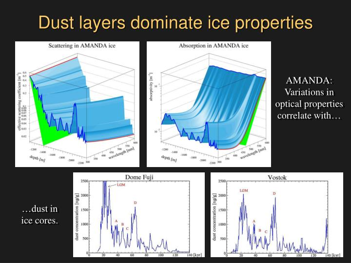 Dust layers dominate ice properties