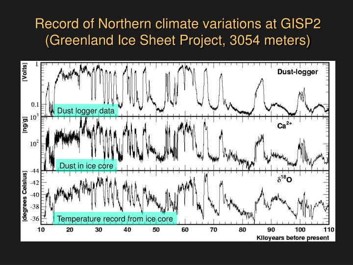 Record of Northern climate variations at GISP2
