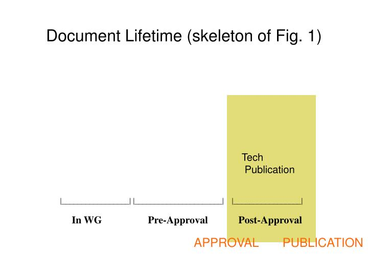 Document Lifetime (skeleton of Fig. 1)
