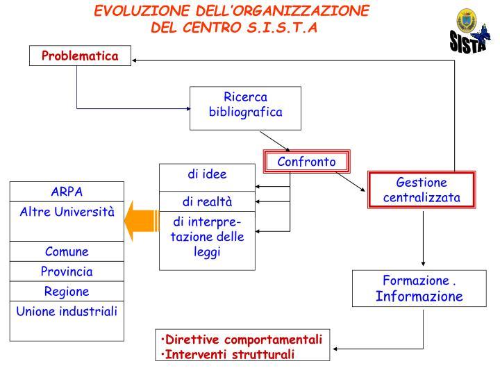EVOLUZIONE DELL'ORGANIZZAZIONE