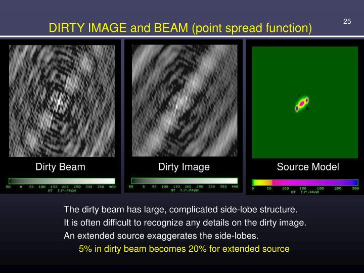 DIRTY IMAGE and BEAM (point spread function)