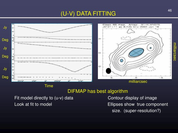 (U-V) DATA FITTING