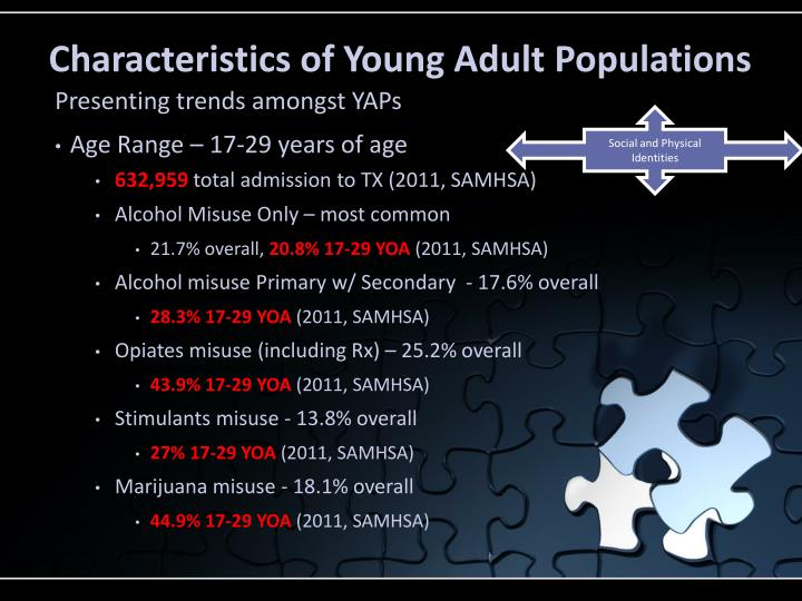 Characteristics of young adult populations
