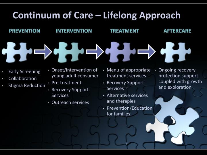 Continuum of Care – Lifelong Approach