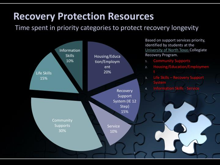 Recovery Protection Resources