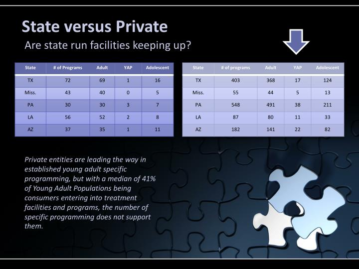 State versus Private