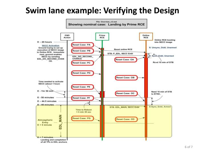 Swim lane example: Verifying the Design