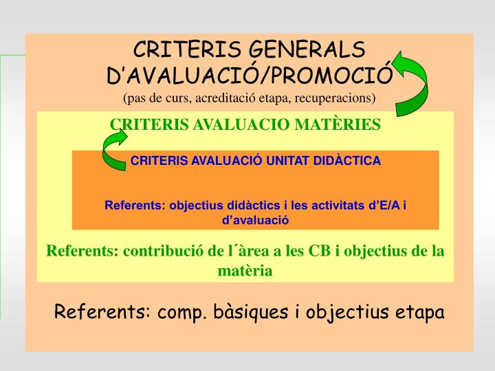 CRITERIS GENERALS