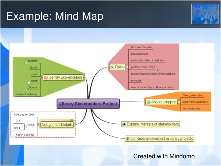 Example: Mind Map