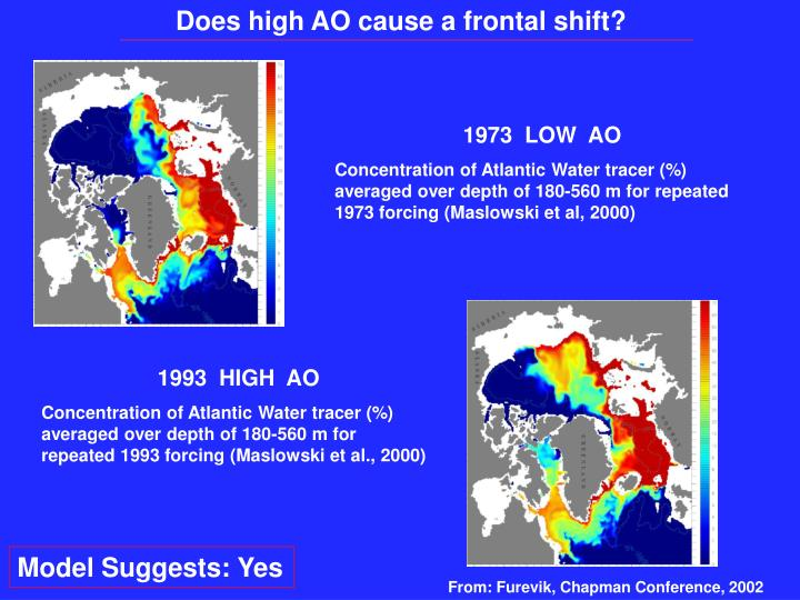Does high AO cause a frontal shift?