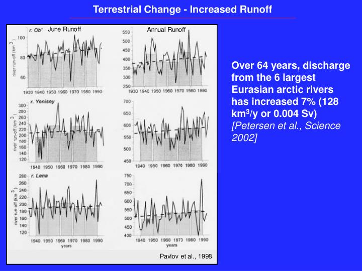 Terrestrial Change - Increased Runoff