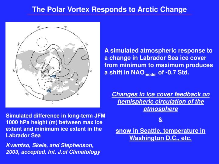 The Polar Vortex Responds to Arctic Change