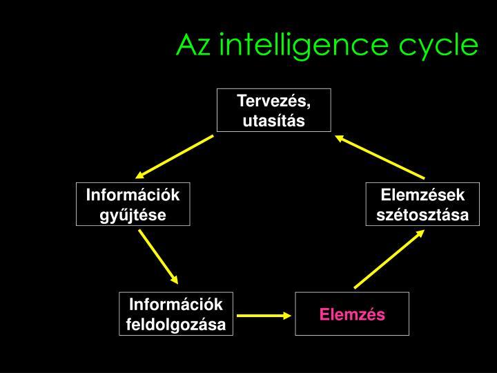 Az intelligence cycle