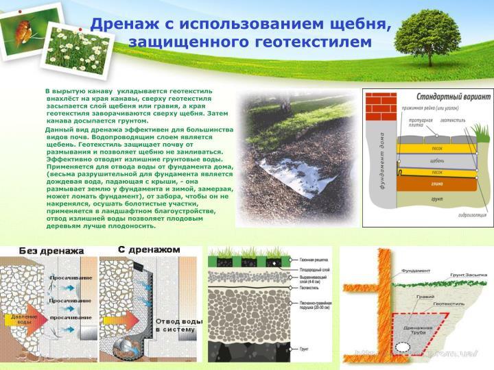 Дренаж с использованием щебня, защищенного геотекстилем