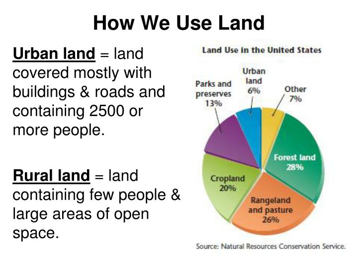 How We Use Land