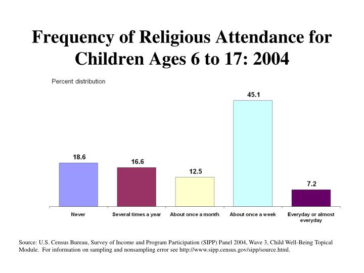 Frequency of Religious Attendance for Children Ages 6 to 17: 2004