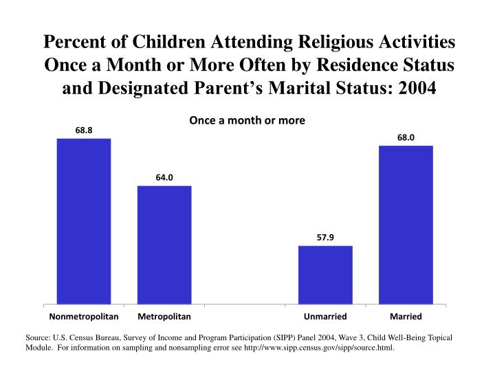 Percent of Children Attending Religious Activities Once a Month or More Often by Residence Status and Designated Parent's Marital Status: 2004