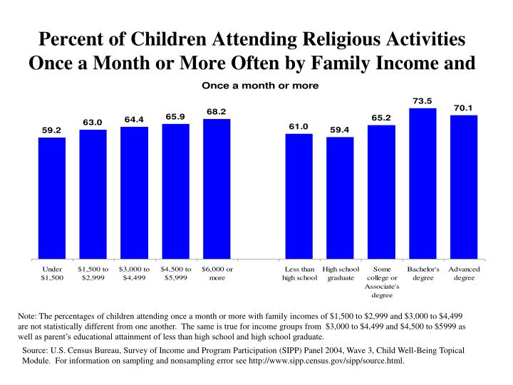 Percent of Children Attending Religious Activities Once a Month or More Often by Family Income and Designated Parent's Educational Attainment: 2004