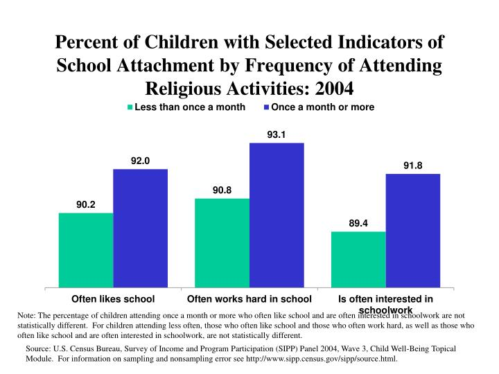 Percent of Children with Selected Indicators of School Attachment by Frequency of Attending Religious Activities: 2004