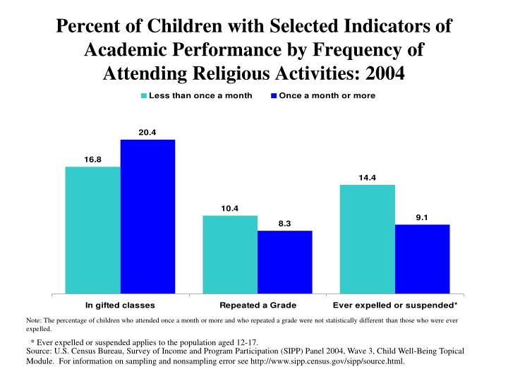 Percent of Children with Selected Indicators of Academic Performance by Frequency of Attending Religious Activities: 2004