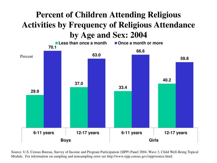 Percent of Children Attending Religious Activities by Frequency of Religious Attendance by Age and Sex: 2004