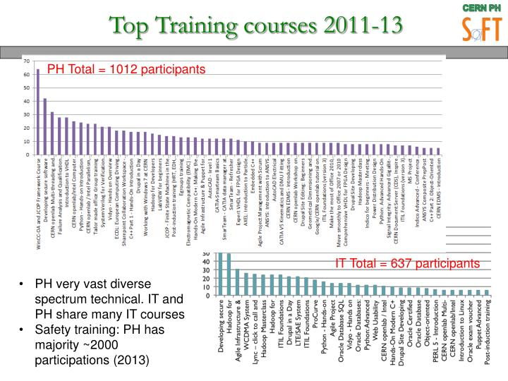 Top Training courses 2011-13