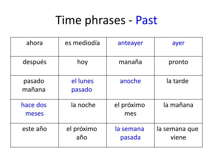Time phrases -