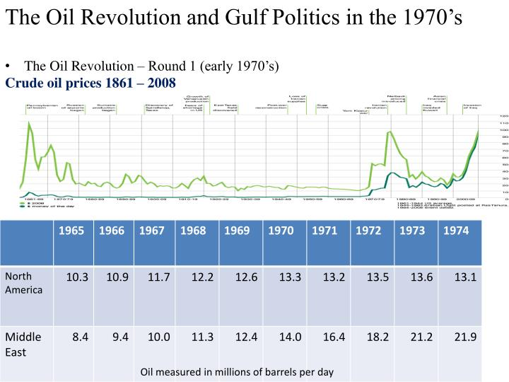 The Oil Revolution and Gulf Politics in the 1970's