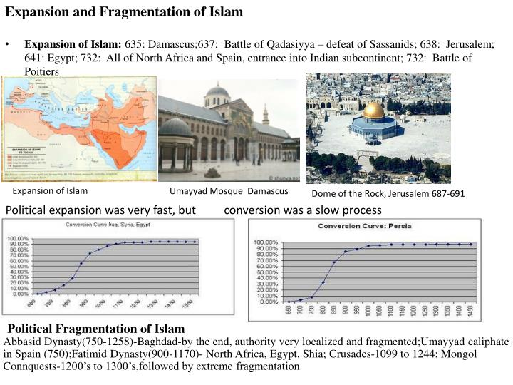 Expansion and Fragmentation of Islam