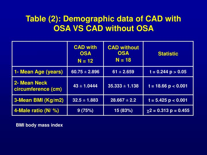 Table (2): Demographic data of CAD with OSA VS CAD without OSA