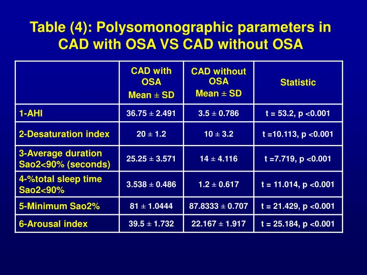 Table (4): Polysomonographic parameters in CAD with OSA VS CAD without OSA