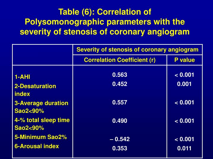 Table (6): Correlation of Polysomonographic parameters with the severity of stenosis of coronary angiogram