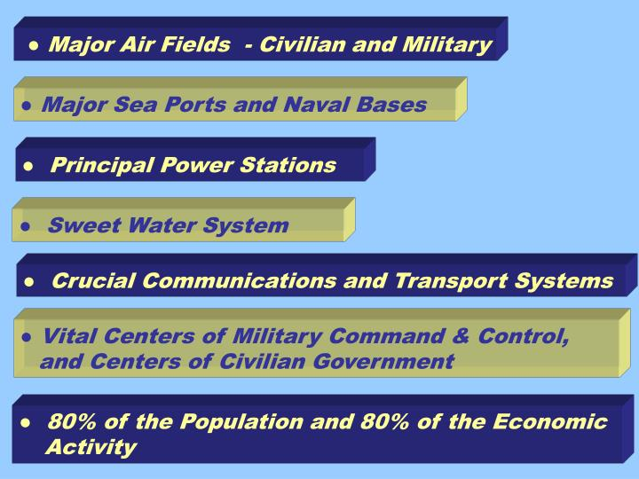 ● Major Air Fields  - Civilian and Military
