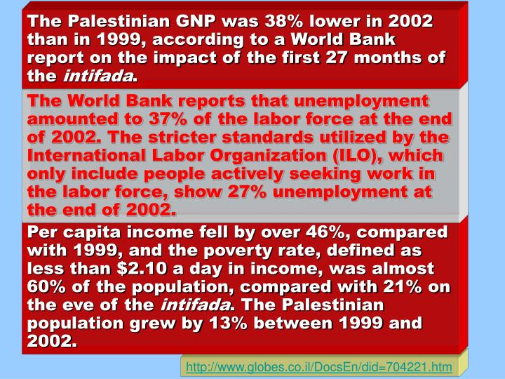 The Palestinian GNP was 38% lower in 2002 than in 1999, according to a World Bank report on the impact of the first 27 months of the