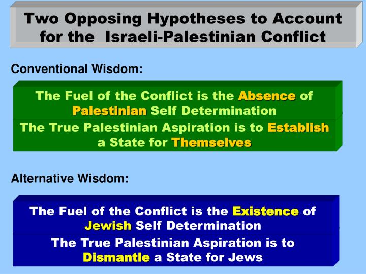 Two Opposing Hypotheses to Account for the  Israeli-Palestinian Conflict