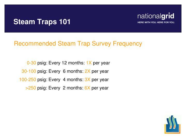 Steam Traps 101