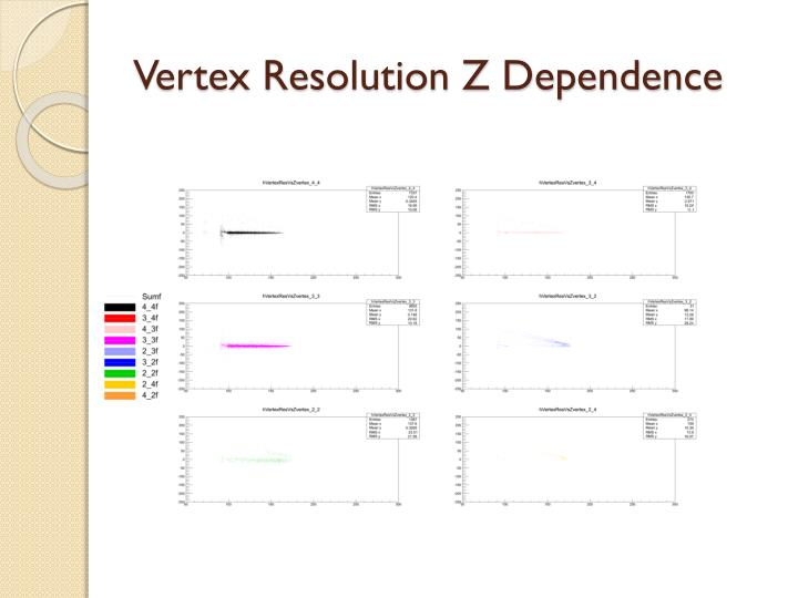 Vertex Resolution Z Dependence