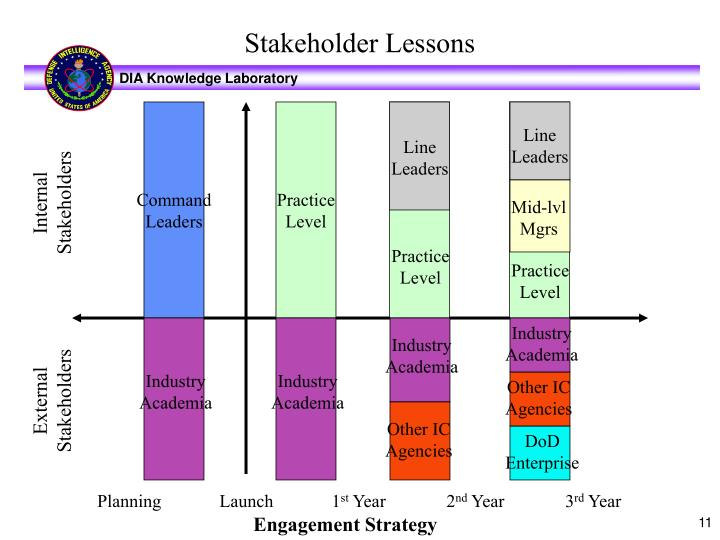 Stakeholder Lessons